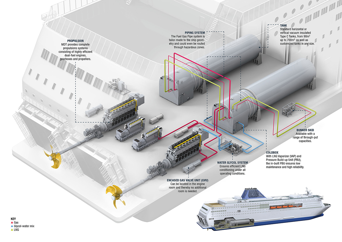 Lng Solutions Piping Diagram Ship